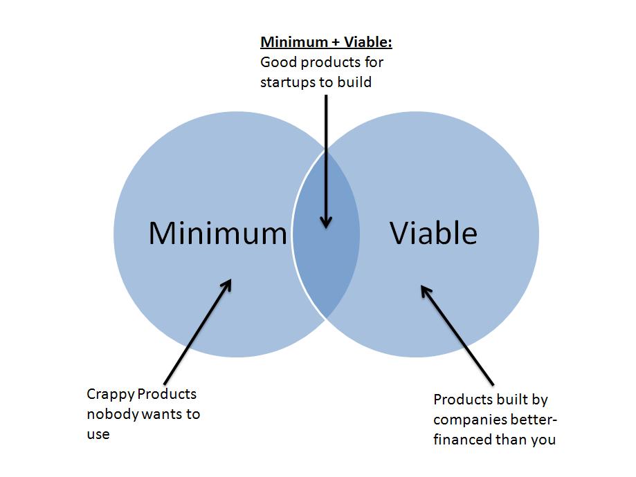 Minimum Viable Product - Image Credit Paul Kortman