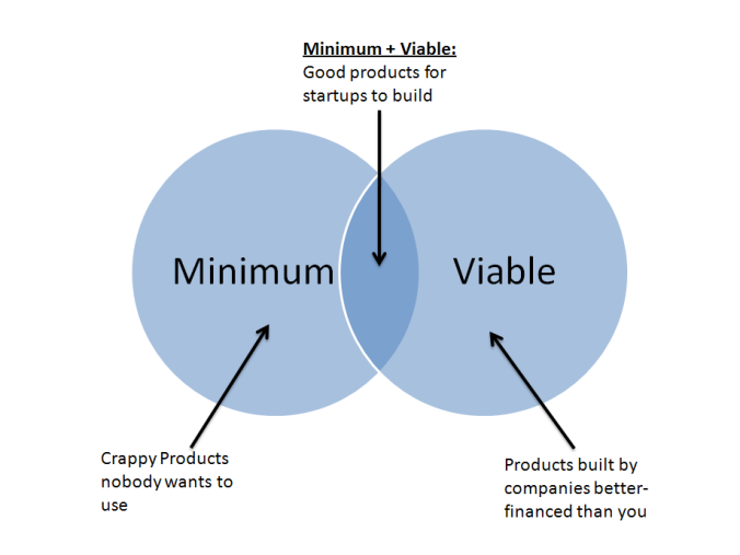 Minimum Viable Product - Image Credit Paul Kortman