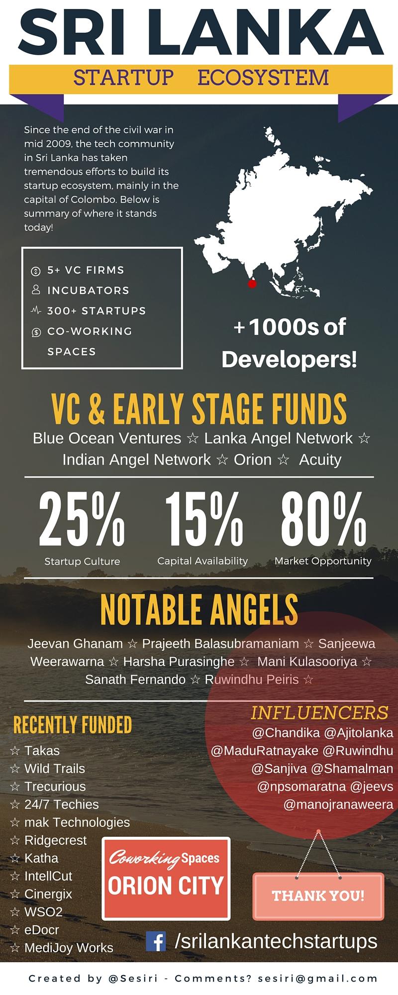 Sri Lanka Startup Ecosystem